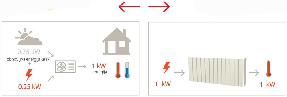 efikasnost klima uredjaj-1